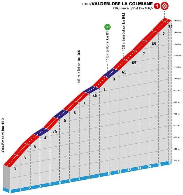 Höhenprofil Paris - Nice 2020 - Etappe 7, Valdeblore/La Colmiane