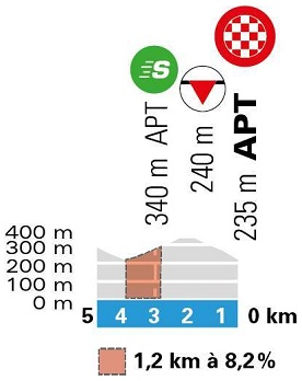 Höhenprofil Paris - Nice 2020 - Etappe 6, letzte 5 km