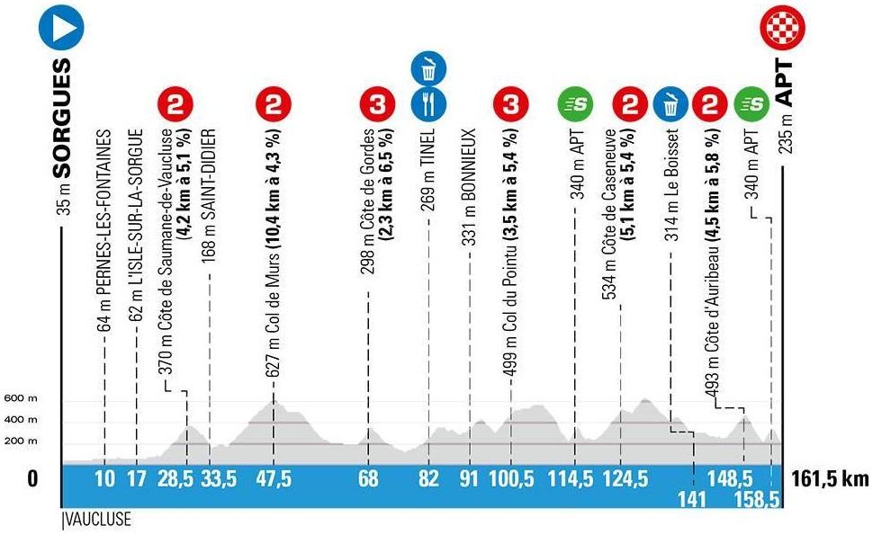 Höhenprofil Paris - Nice 2020 - Etappe 6