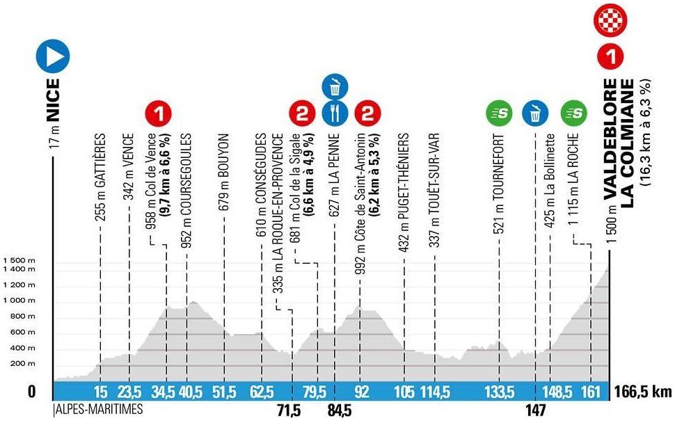 Höhenprofil Paris - Nice 2020 - Etappe 7