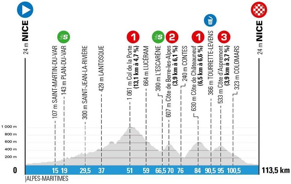 Höhenprofil Paris - Nice 2020 - Etappe 8