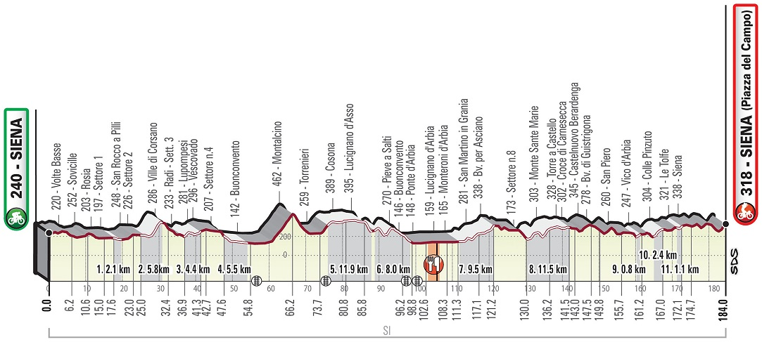 Race profile, Strade Bianche
