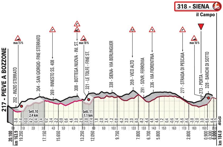 Höhenprofil Strade Bianche 2020 (Männer), letzte 20,1 km