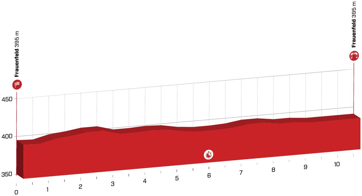Präsentation Tour de Suisse 2020: Profil Etappe 1