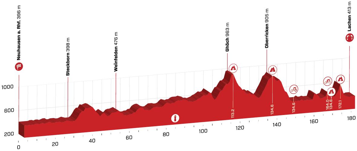 Präsentation Tour de Suisse 2020: Profil Etappe 2