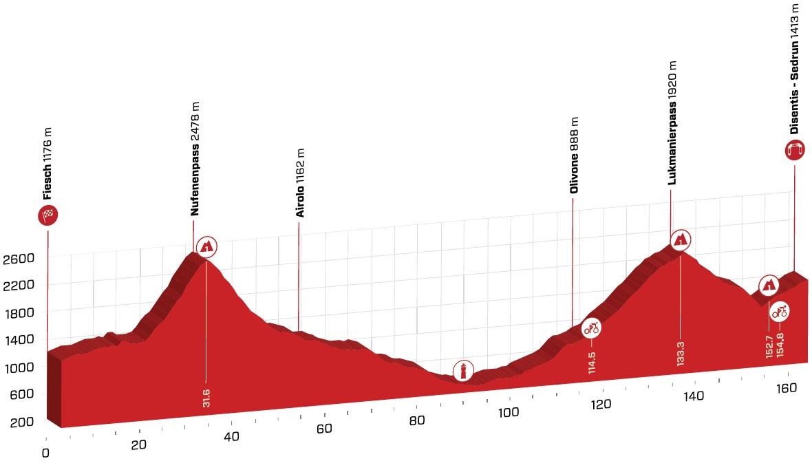 Präsentation Tour de Suisse 2020: Profil Etappe 6