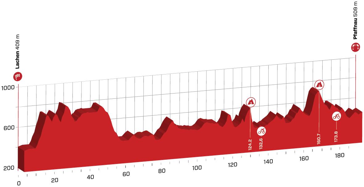 Präsentation Tour de Suisse 2020: Profil Etappe 3