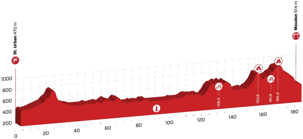 Präsentation Tour de Suisse 2020: Profil Etappe 4