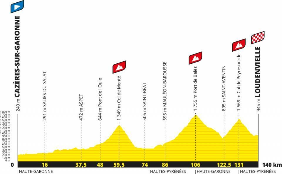 Die 8. Etappe mit Col de Menté, Port de Balès und Col de Peyresourde
