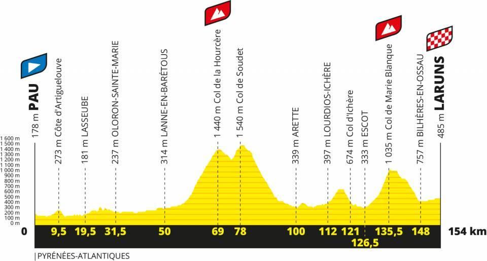 Die 9. Etappe mit Col de la Hourcère, Col de Soudet und Col de Marie-Blanque
