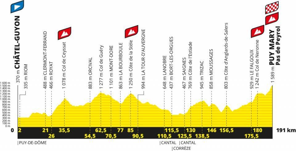 Die 13. Etappe mit Col de Néronne und Pas de Peyrol