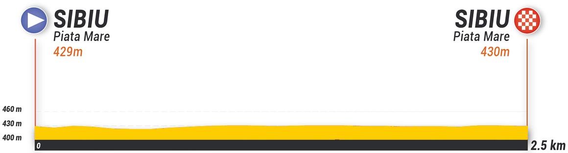 Höhenprofil Sibiu Cycling Tour 2020 - Prolog