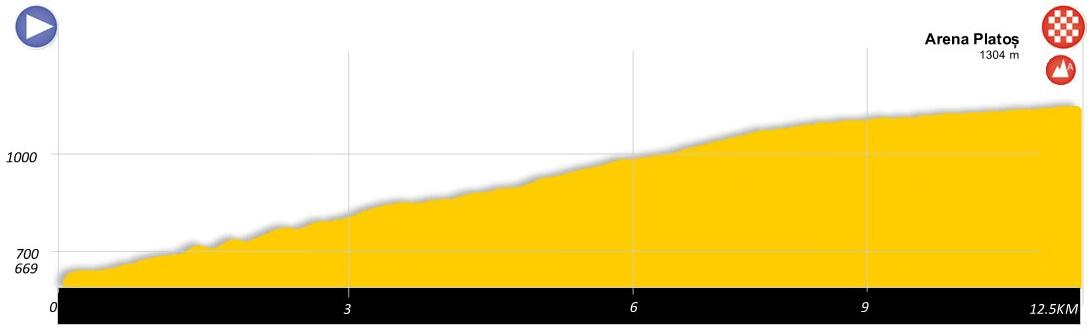 Höhenprofil Sibiu Cycling Tour 2020 - Etappe 3a