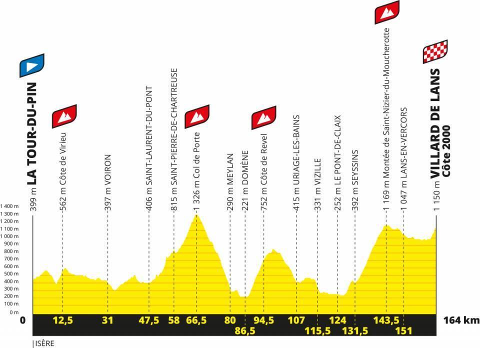 Die 16. Etappe mit Col de Porte, Côte de Revel, Montée de Saint-Nizier du Moucherotte und Villard-de-Lans/Côte 2000