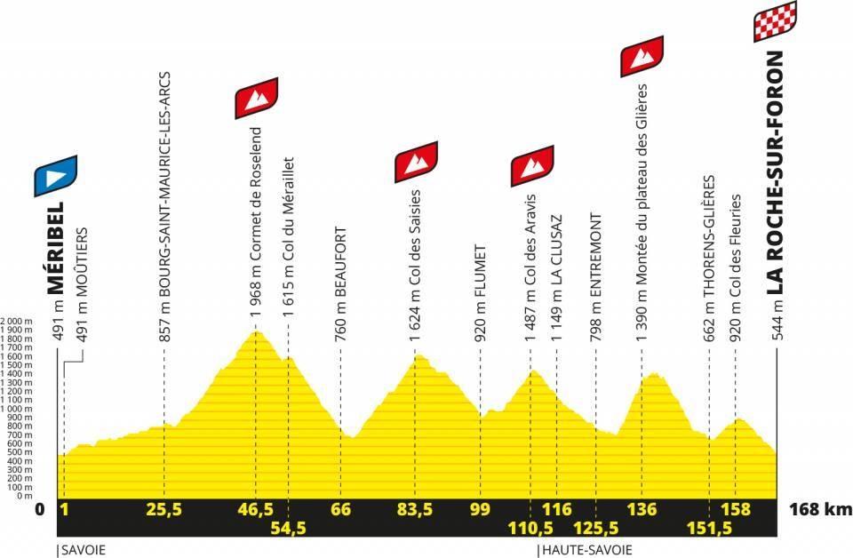 Etappe 18 mit , Cormet de Roselend, Col des Saisies, Col des Aravis, Montée du plateau des Glières und Col des Fleuries