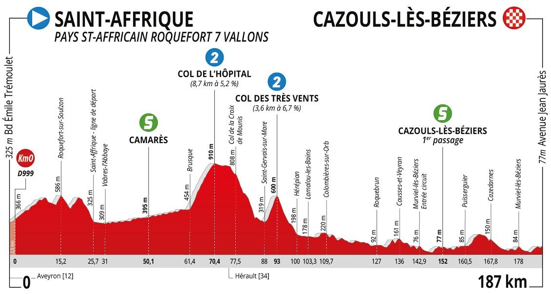 Höhenprofil La Route d'Occitanie - La Dépêche du Midi 2020 - Etappe 1