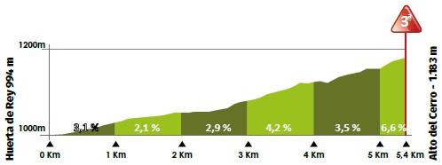 Höhenprofil Vuelta a Burgos 2020 - Etappe 5, Alto del Cerro