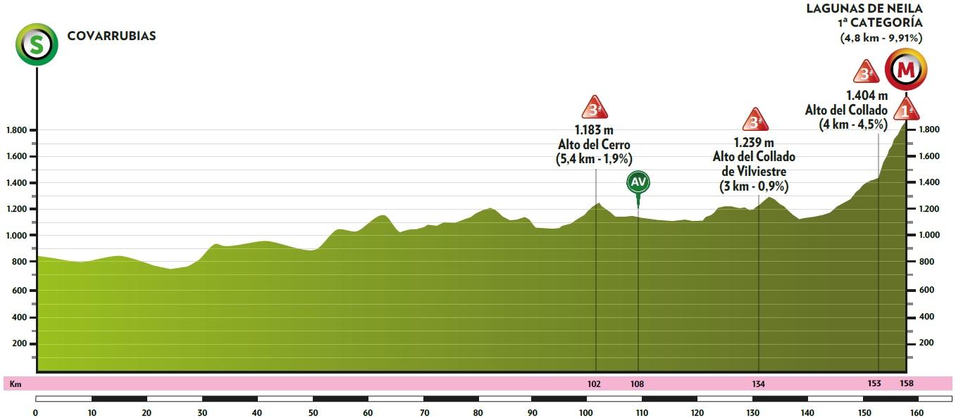 Höhenprofil Vuelta a Burgos 2020 - Etappe 5