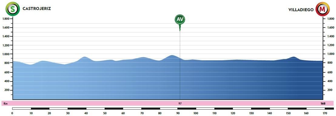 Höhenprofil Vuelta a Burgos 2020 - Etappe 2