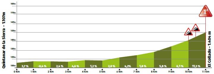 Höhenprofil Vuelta a Burgos 2020 - Etappe 5, Alto del Collado