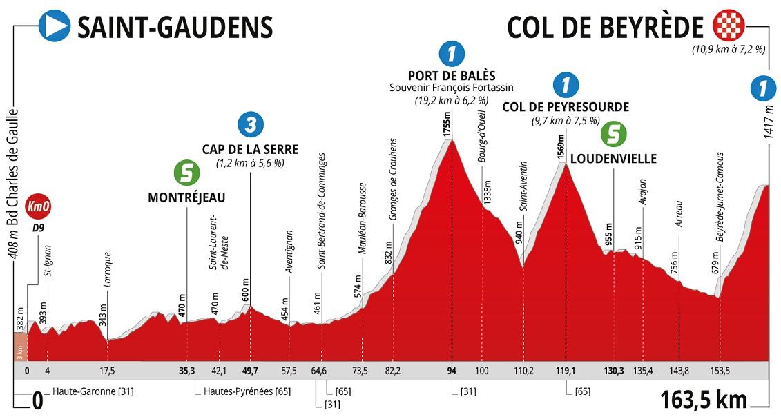 Höhenprofil La Route d'Occitanie - La Dépêche du Midi 2020 - Etappe 3