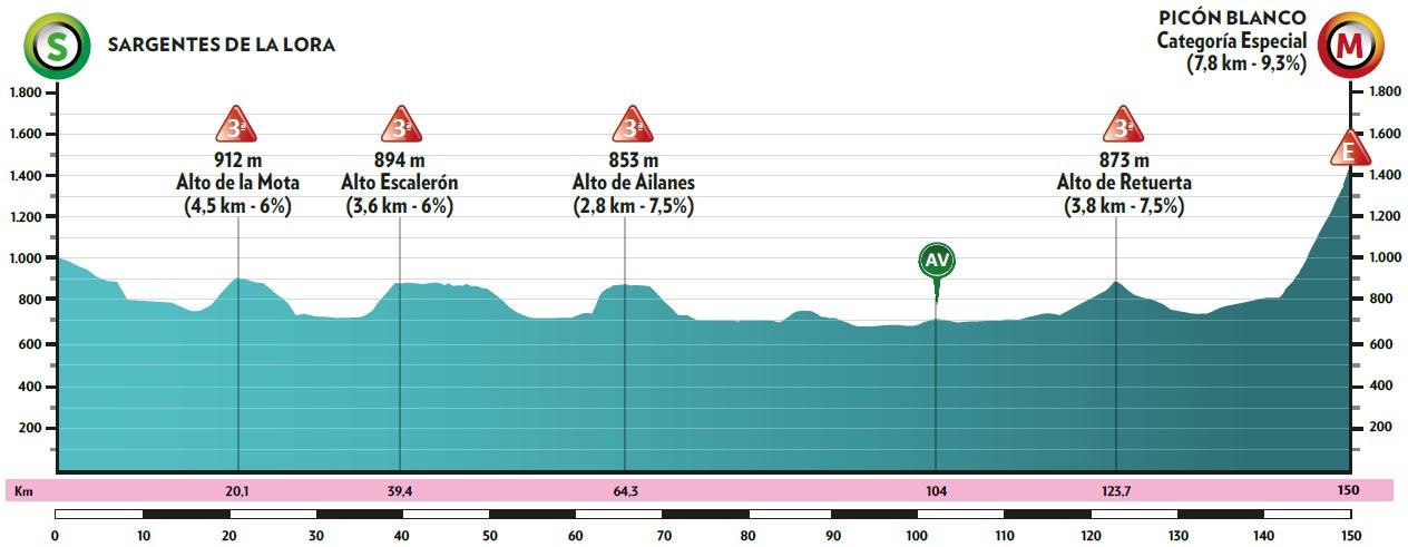 Höhenprofil Vuelta a Burgos 2020 - Etappe 3