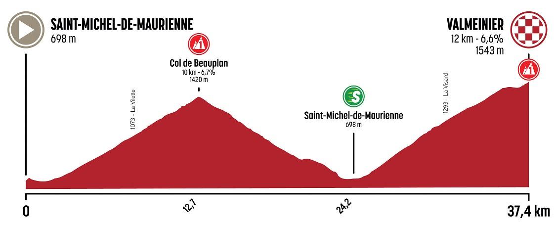 Höhenprofil Le Tour de Savoie Mont Blanc 2020 - Etappe 3