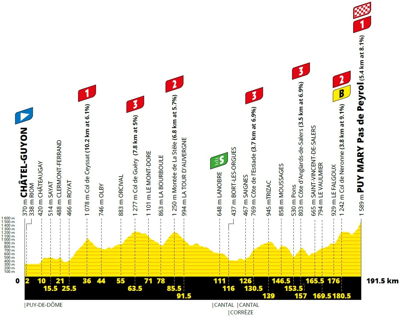 Höhenprofil Tour de France 2020 - Etappe 13