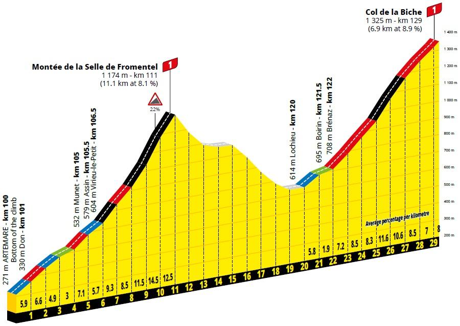 Höhenprofil Tour de France 2020 - Etappe 15, Montée de la Selle de Fromentel & Col de la Biche