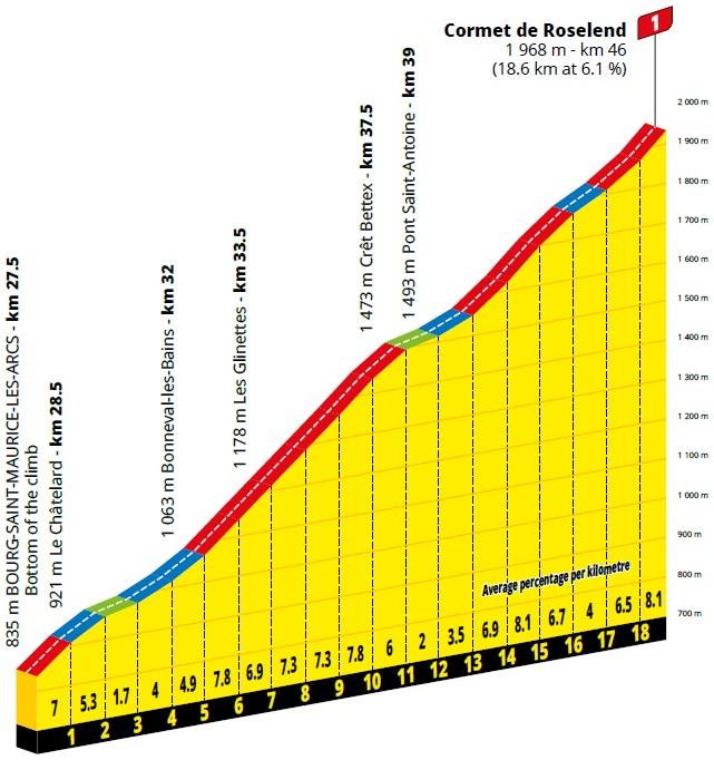 Höhenprofil Tour de France 2020 - Etappe 18, Cormet de Roselend