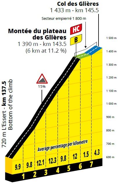 Höhenprofil Tour de France 2020 - Etappe 18, Montée du Plateau des Glières