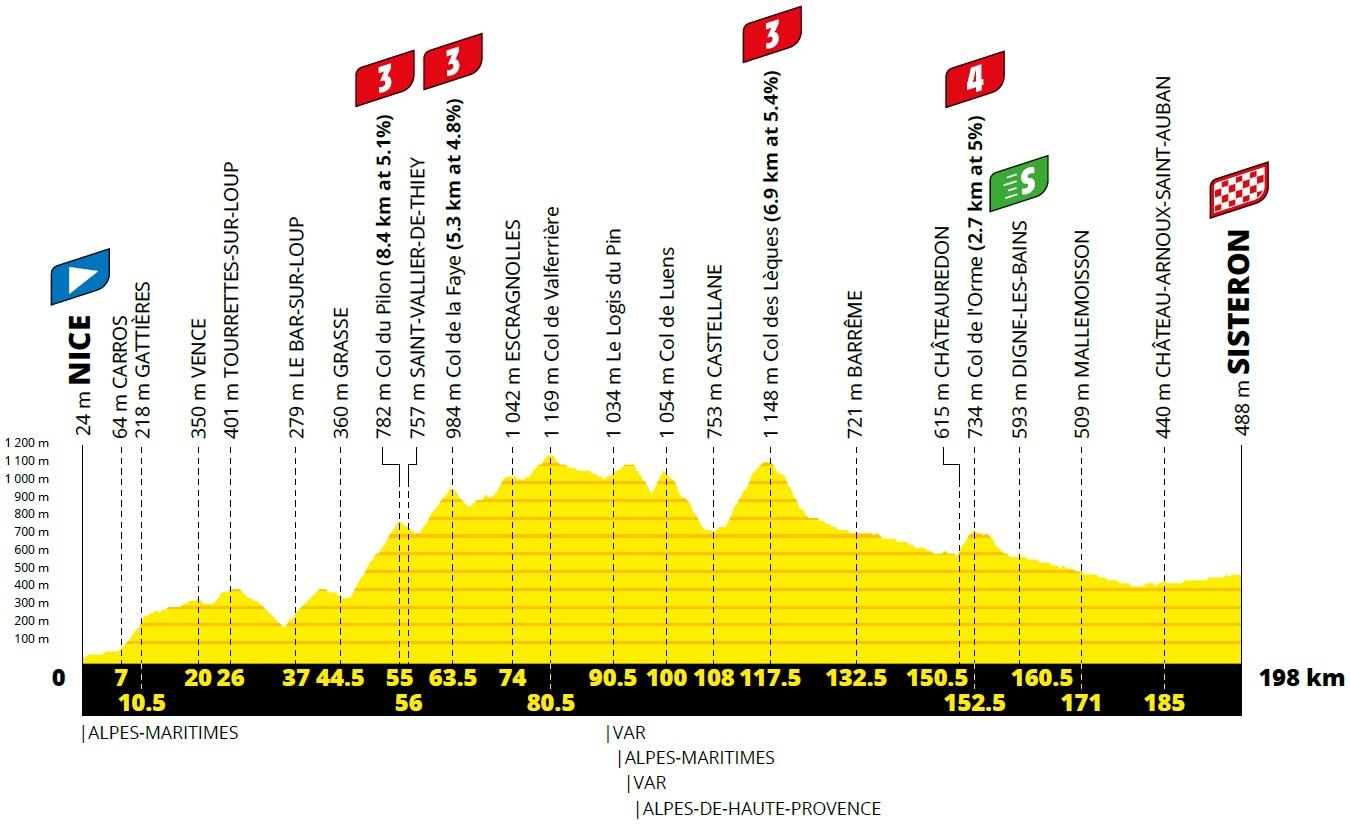 Höhenprofil Tour de France 2020 - Etappe 3