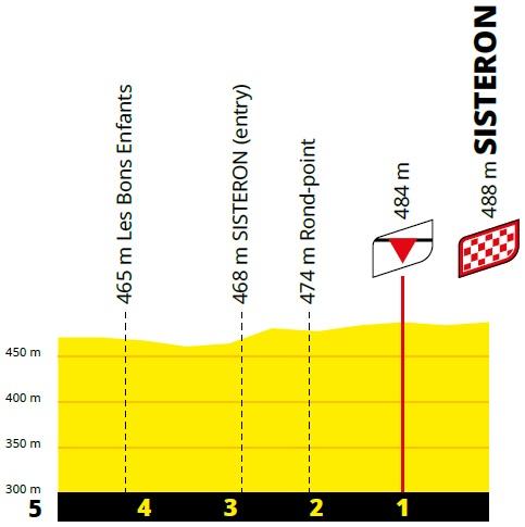 Höhenprofil Tour de France 2020 - Etappe 3, letzte 5 km