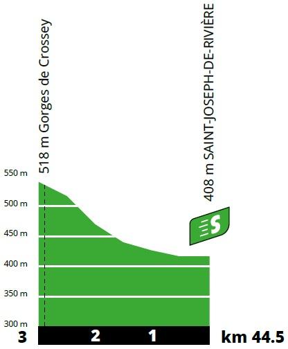 Höhenprofil Tour de France 2020 - Etappe 16, Zwischensprint