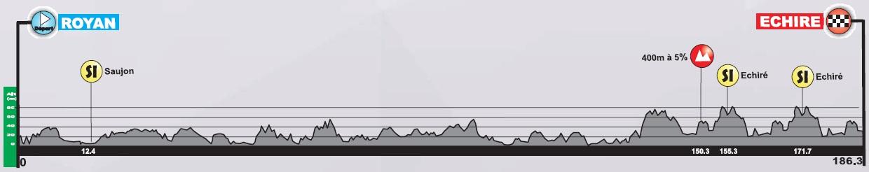 Höhenprofil Tour Poitou-Charentes en Nouvelle Aquitaine 2020 - Etappe 2