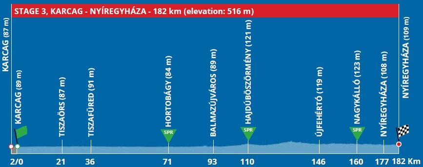 Höhenprofil Tour de Hongrie 2020 - Etappe 3