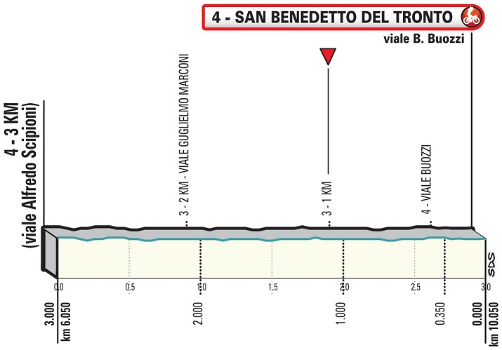 Höhenprofil Tirreno - Adriatico 2020 - Etappe 8, letzte 3 km