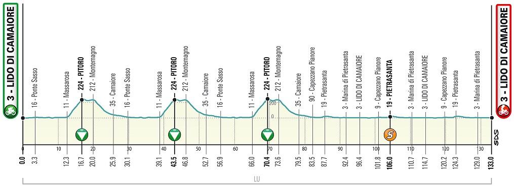 Höhenprofil Tirreno - Adriatico 2020 - Etappe 1