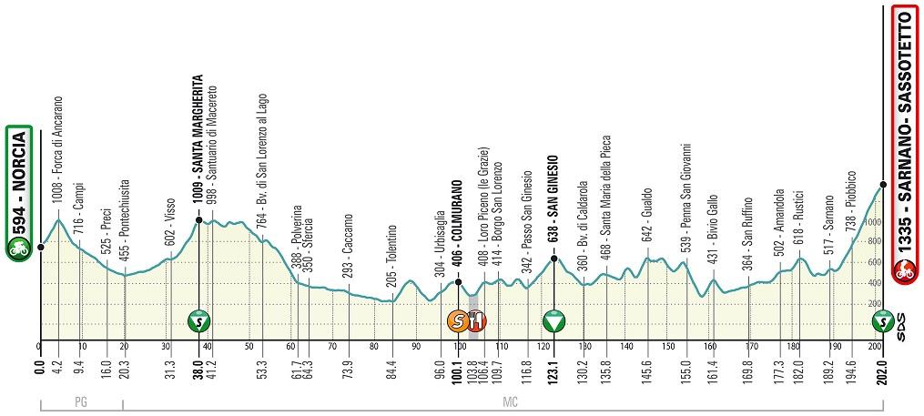 Höhenprofil Tirreno - Adriatico 2020 - Etappe 5