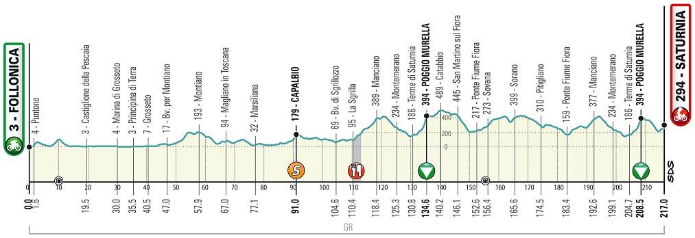 Höhenprofil Tirreno - Adriatico 2020 - Etappe 3