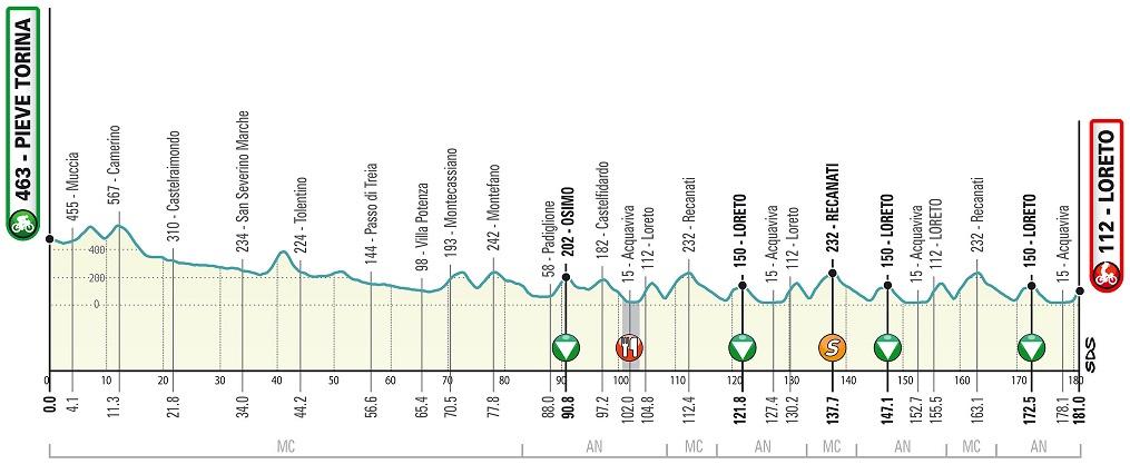 Höhenprofil Tirreno - Adriatico 2020 - Etappe 7