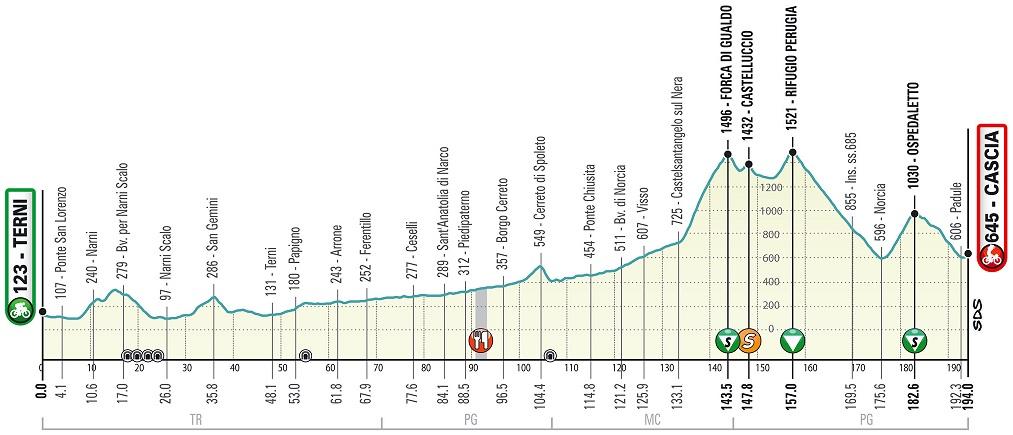 Höhenprofil Tirreno - Adriatico 2020 - Etappe 4