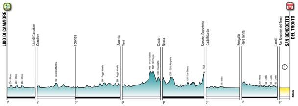 Gesamt-Höhenprofil Tirreno - Adriatico 2020