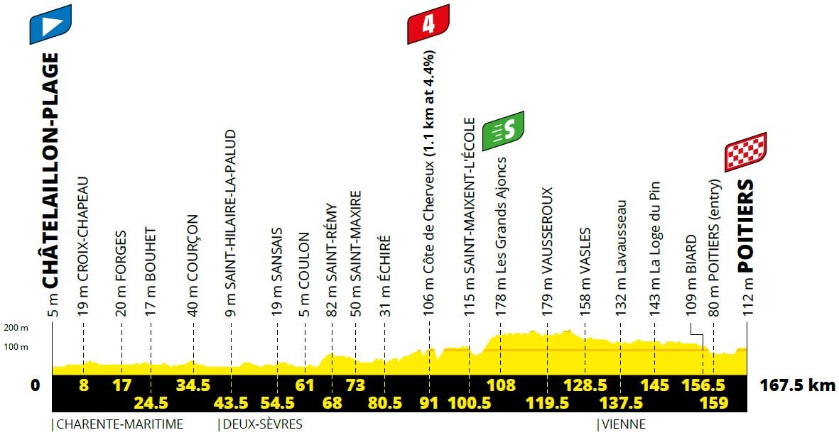 Vorschau & Favoriten Tour de France, Etappe 11