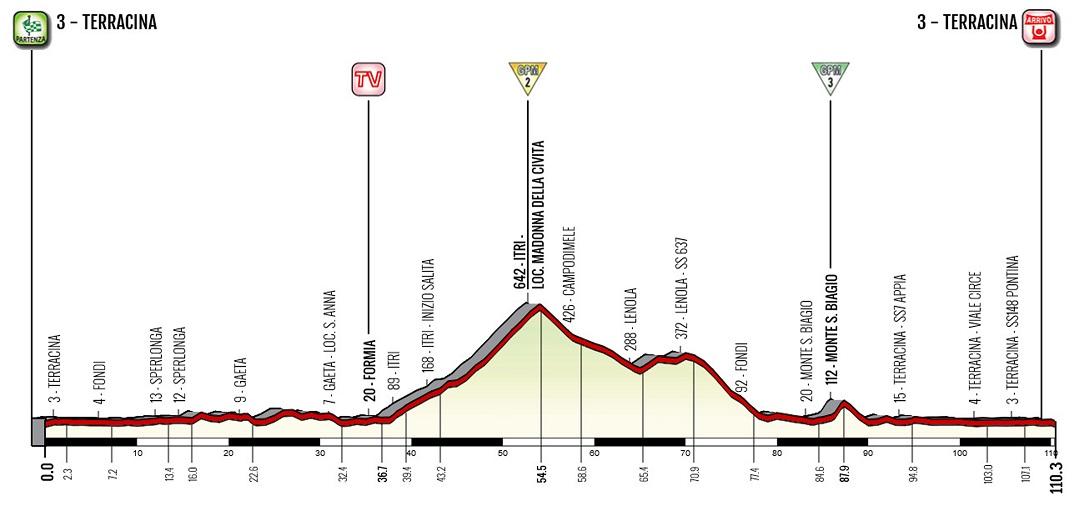 Höhenprofil Giro d'Italia Internazionale Femminile 2020 - Etappe 5