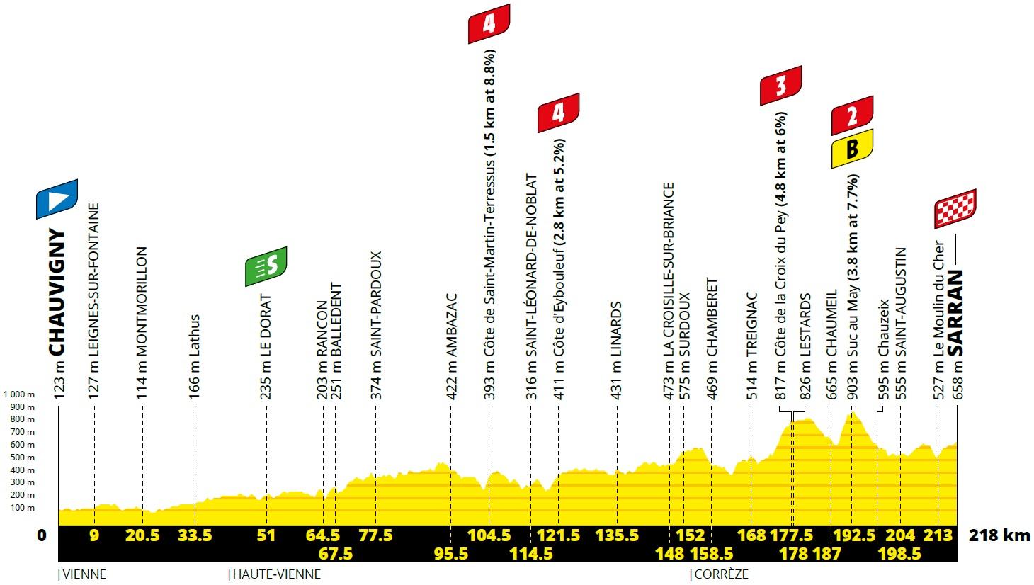 Vorschau & Favoriten Tour de France, Etappe 12