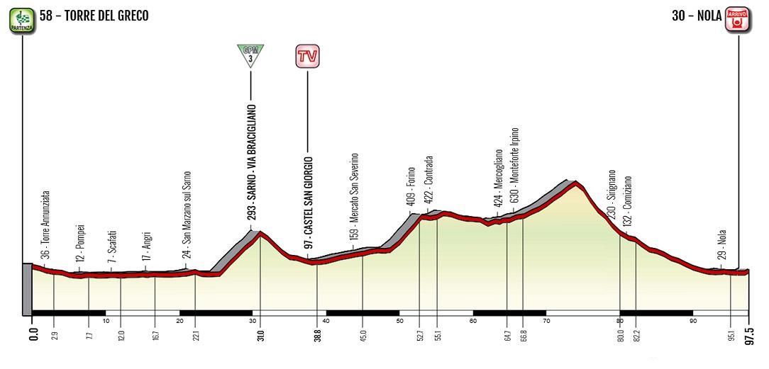 Höhenprofil Giro d'Italia Internazionale Femminile 2020 - Etappe 6