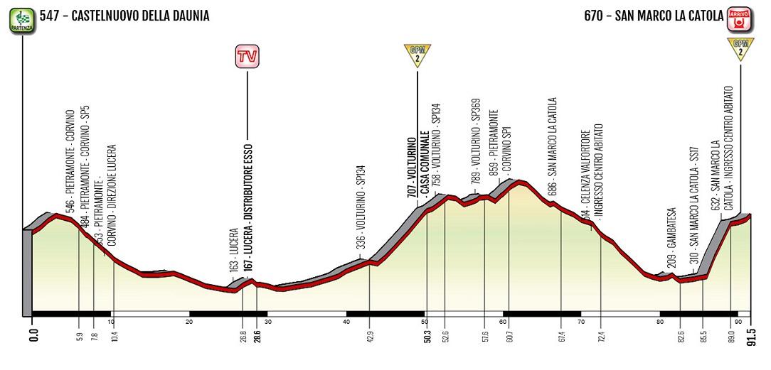 Höhenprofil Giro d'Italia Internazionale Femminile 2020 - Etappe 8