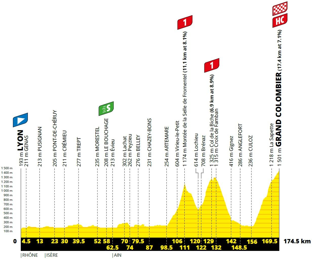 Vorschau & Favoriten Tour de France, Etappe 15