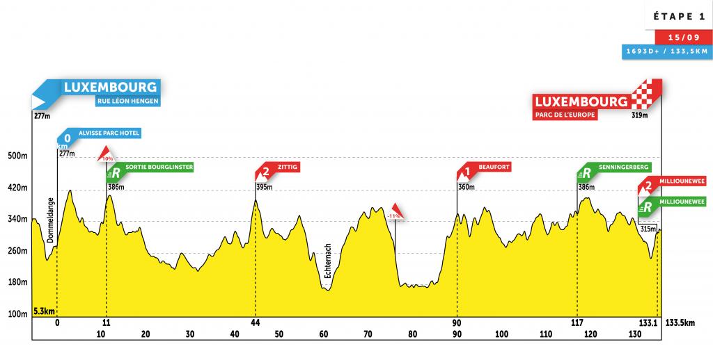 Höhenprofil Skoda-Tour de Luxembourg 2020 - Etappe 1